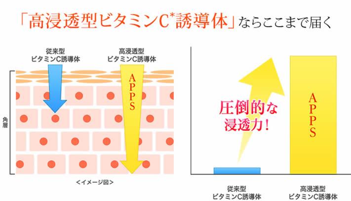 APPS化粧水 ビタミンC